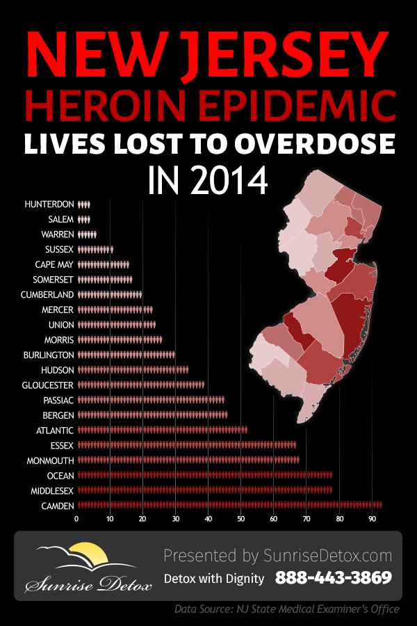 Heroin addiction treatment in New Jersey