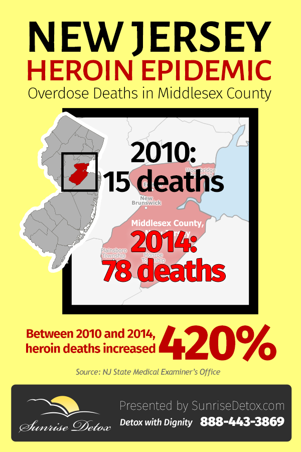 Heroin rates in Middlesex County, NJ